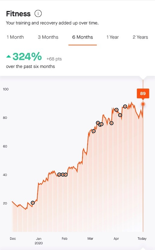 Strava chart showing Ali's improving fitness